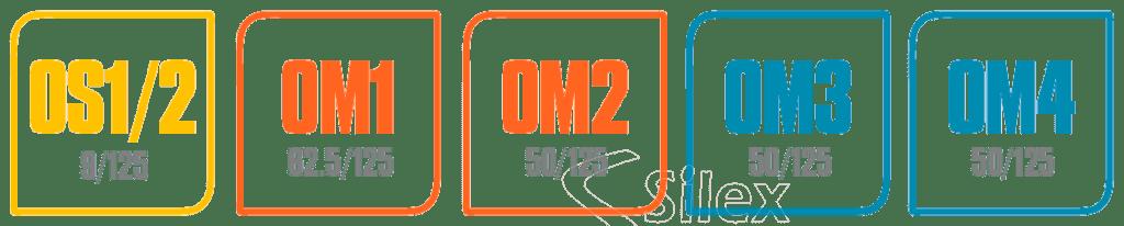OS1-OM1-OM2-OM3-OM4