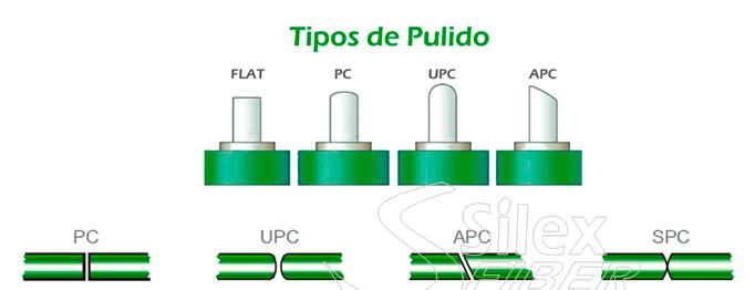 Tipos de pulido Conectores de fibra optica