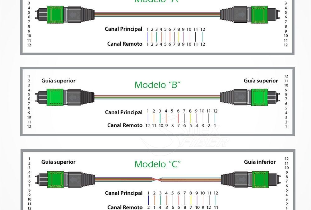 Conectores y latiguillos MPO y MTP