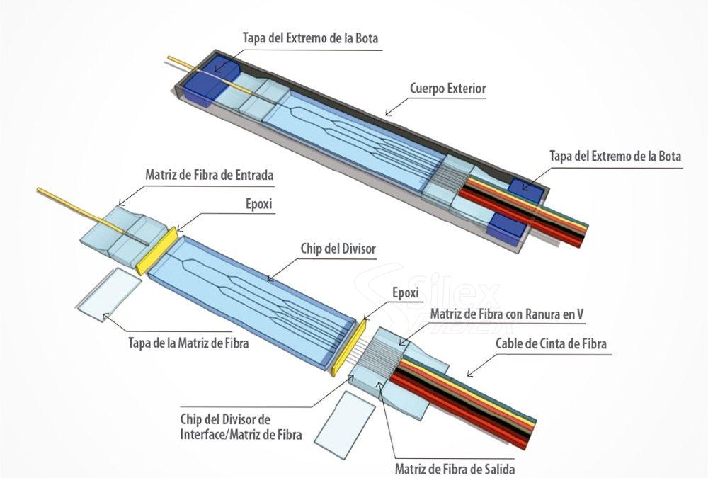 Splitters Ópticos y Filtros WDMs