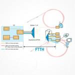 Filtro Divisor FWDM Multiplexado Rechazo 4ª Ventana