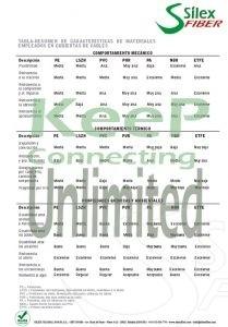 Tipos de cubierta Cables de Fibra Optica