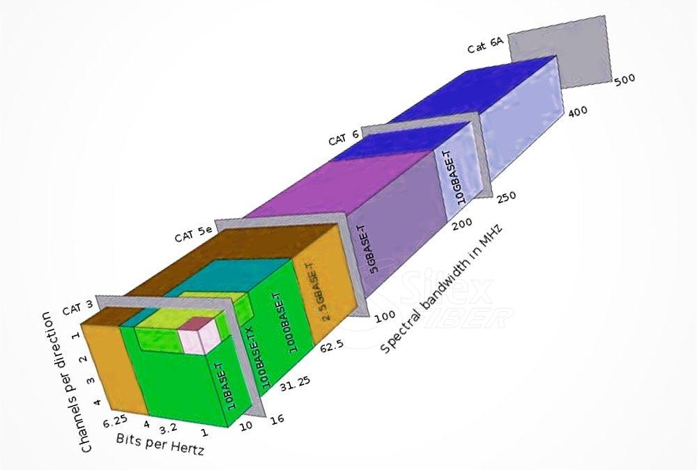 Velocidad Punta para cables de datos UTP