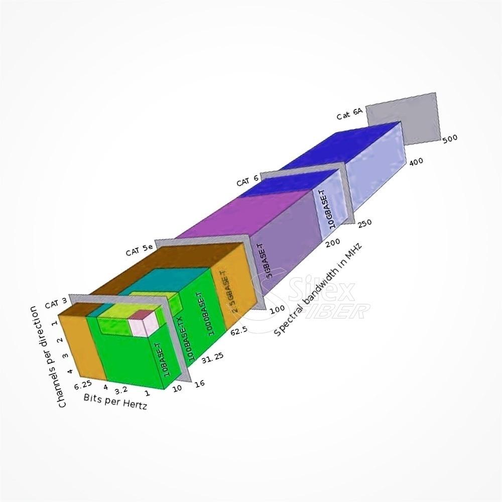 Velocidad-Cables-Datos-UTP-V01