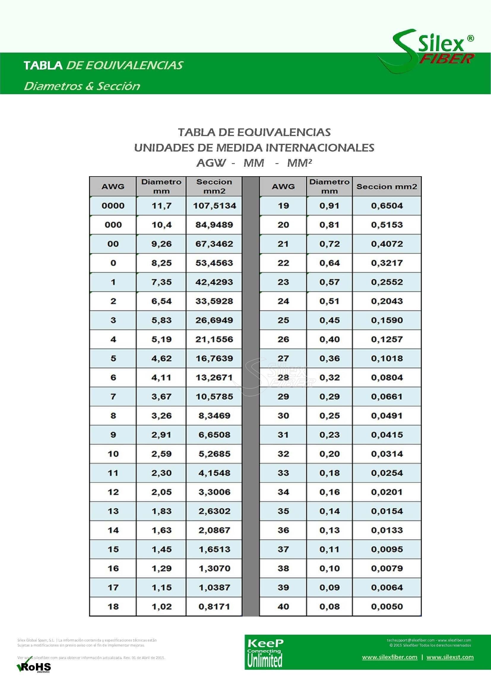 Tabla de equivalencias AGW – mm – mm²