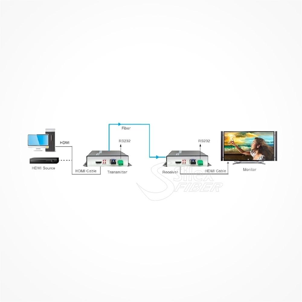 SILEX CONVERSOR 4K HDMI a Fibra Optica SM V2