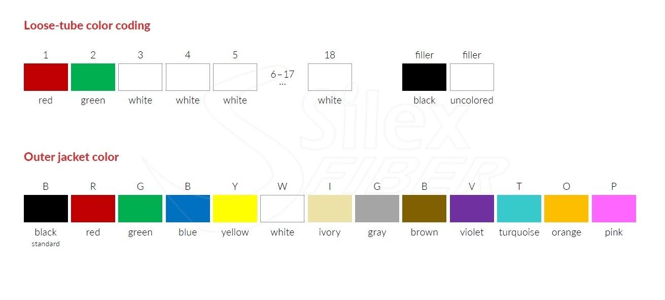 Fibra Óptica: Tipos de construccion, designaciones, nombres y nomenclaturas